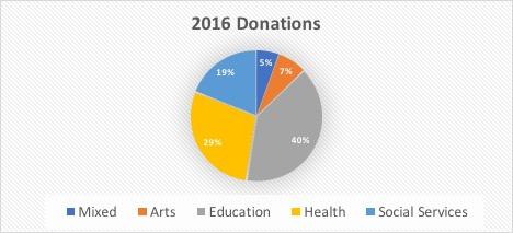 chart_donations_2016